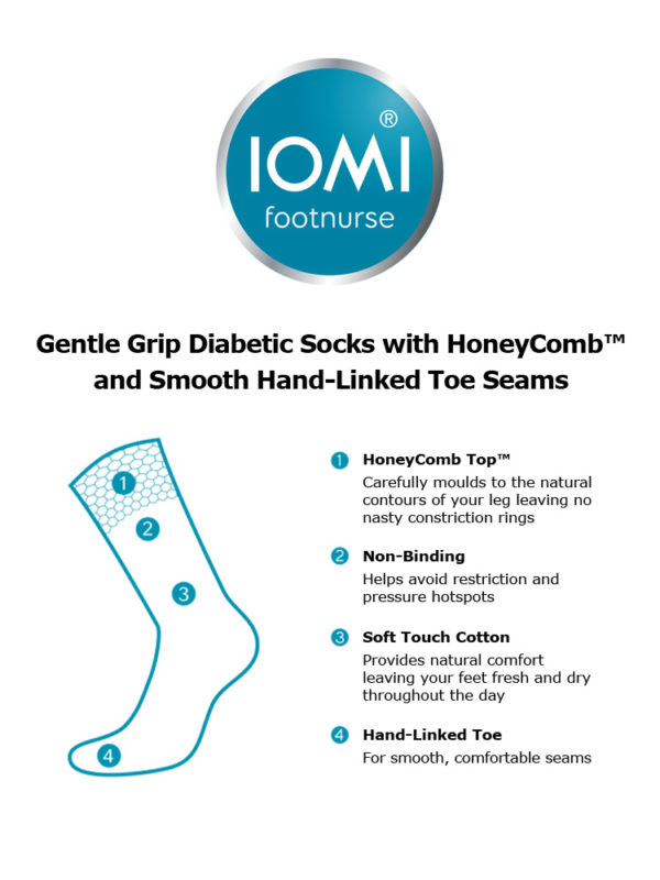 An informative graphic displaying the key features and advantages of IOMI Gentle Grip Socks