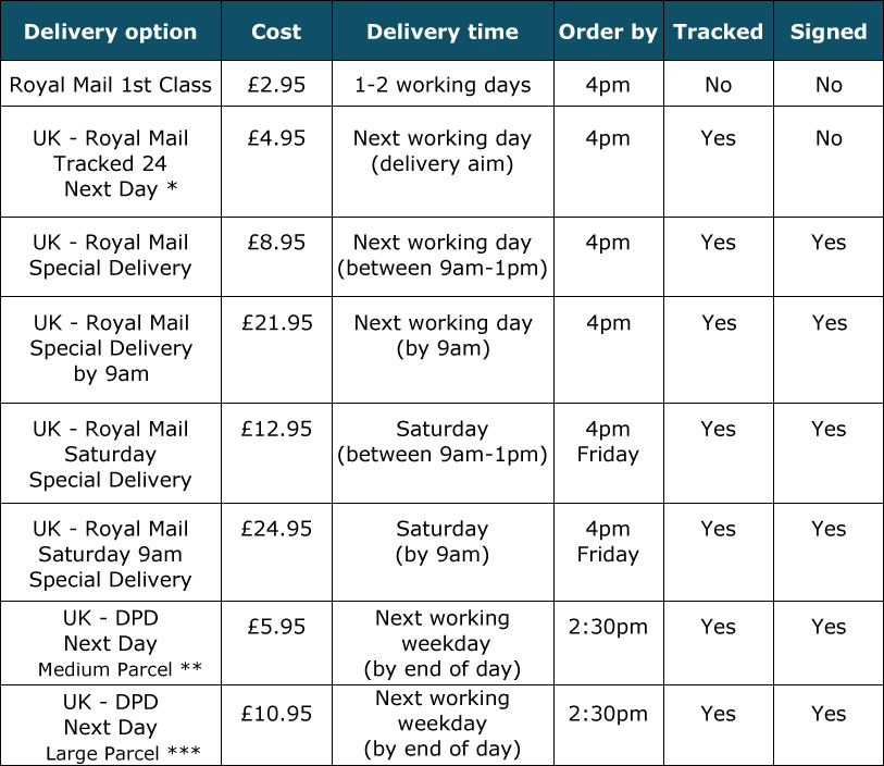 A table of UK delivery options available when ordering with LimbO Products